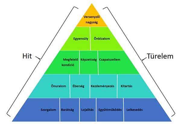A siker piramisa